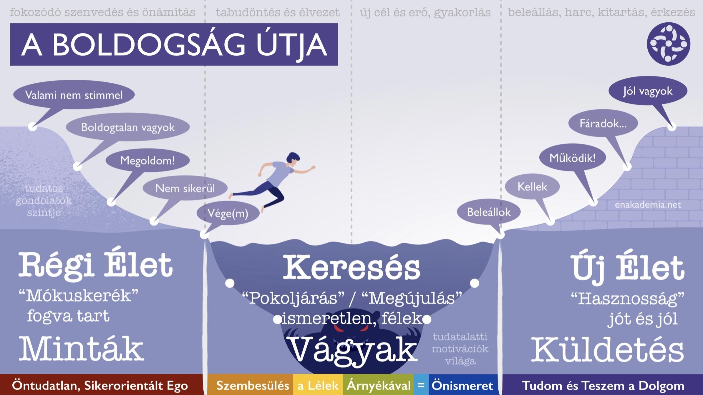 EgoYoga