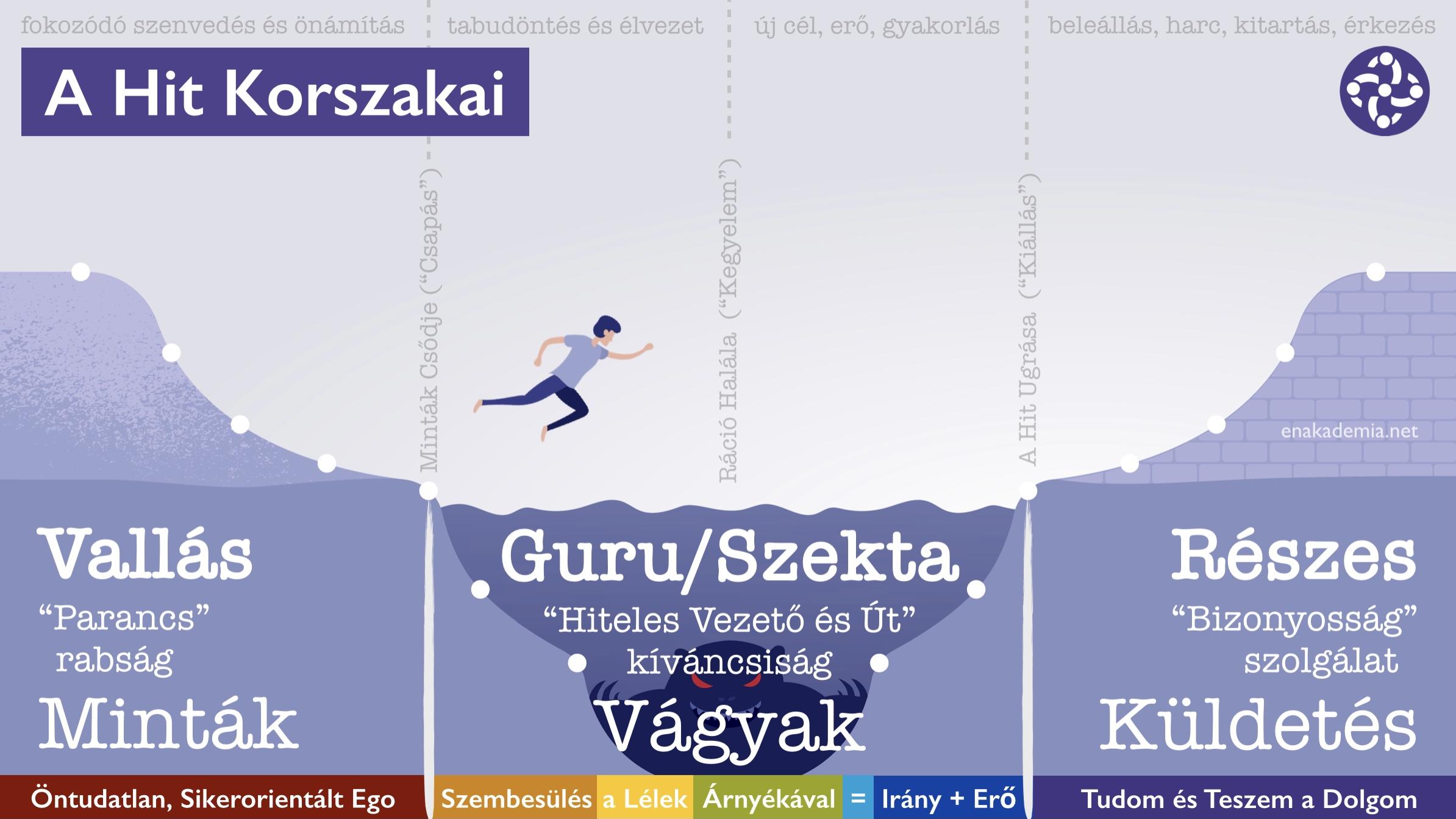 A Hit Korszakai – EgoYoga #125